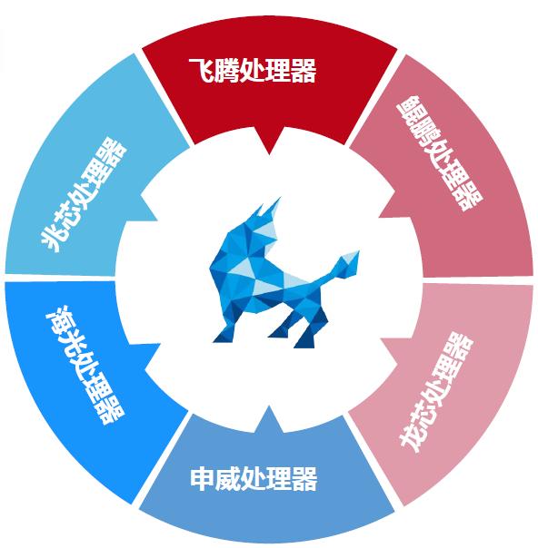 360终端安全管理系统(图3)